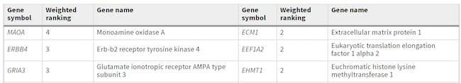 gene rank