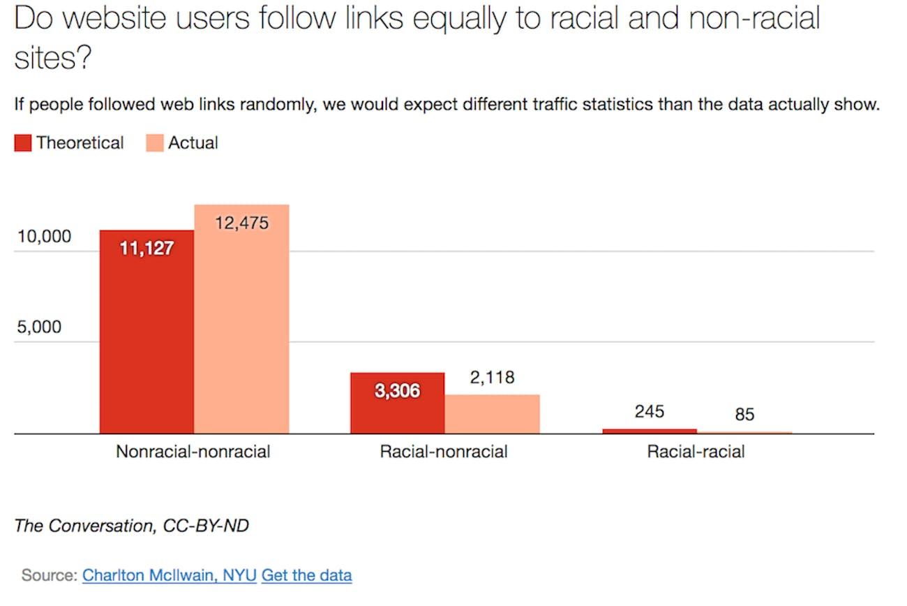 Data racism structural racism media websites linking