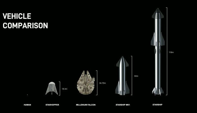 the-starship-compared-to-other-vehicles.