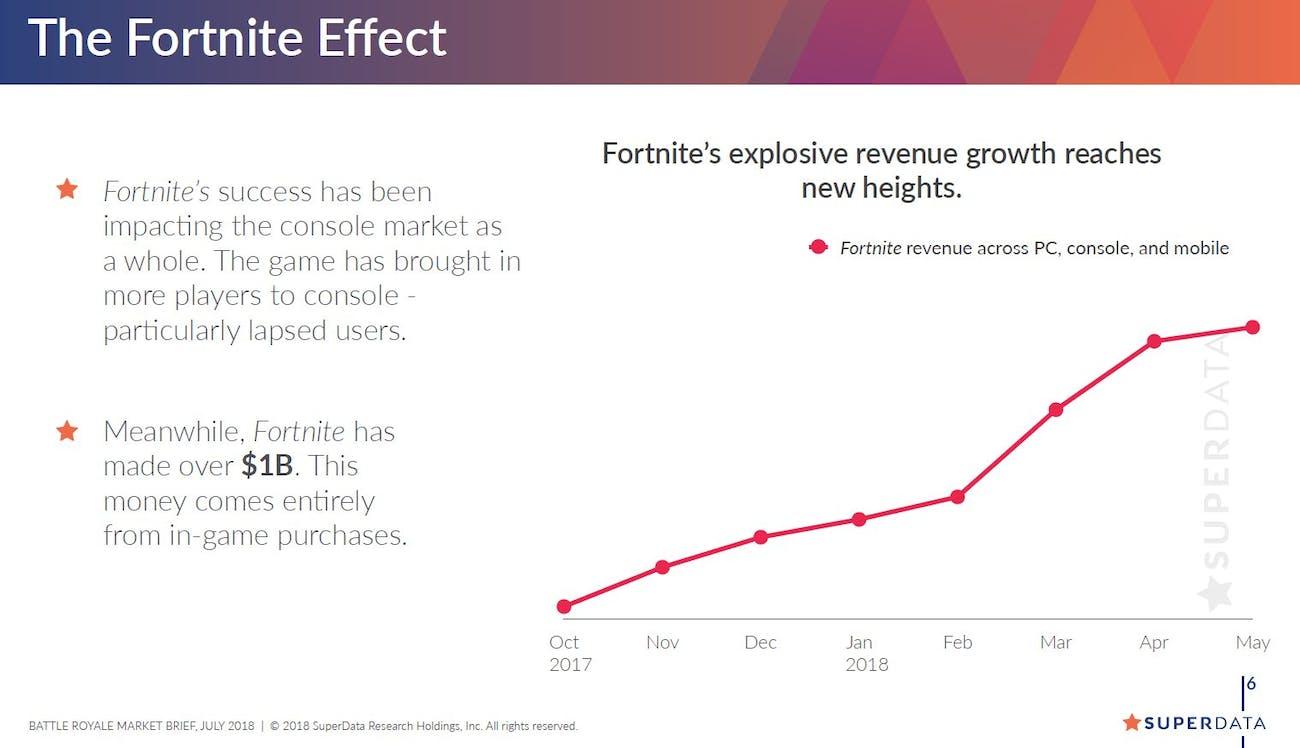 'Fortnite' Revenue