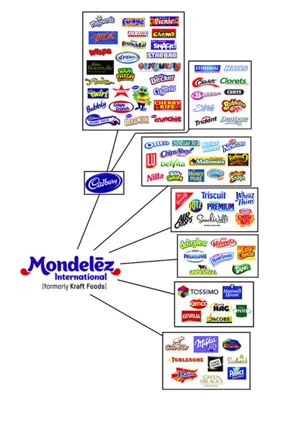 Mondelez International properties