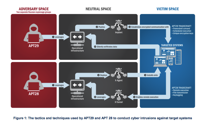 A diagram of how APT 28 and APT 29, the two groups behind the DNC hacks, infiltrated government systems.