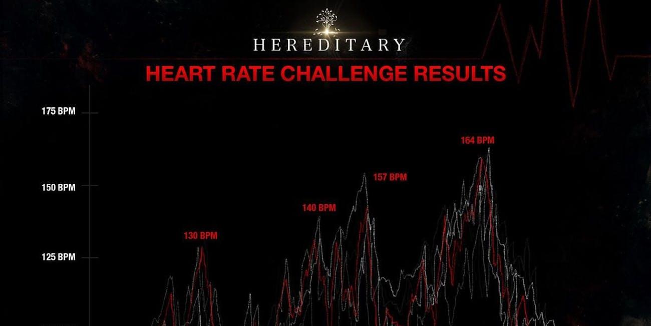 hereditary heart rate hereditary challenge horror movies heart rate training