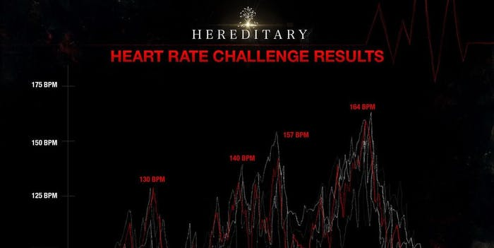 hereditary heart rate hereditary challenge horror movies heart rate training
