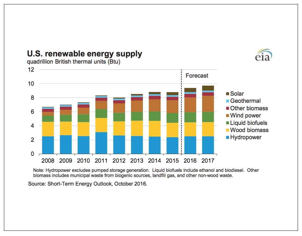 A graph shows the generating capacity of the United States' renewable energy supply.