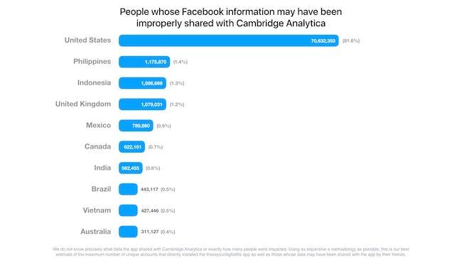 cambridge analytical facebook stats