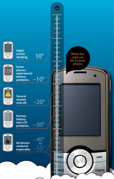 How Cold Can It Get Before My Phone Dies?