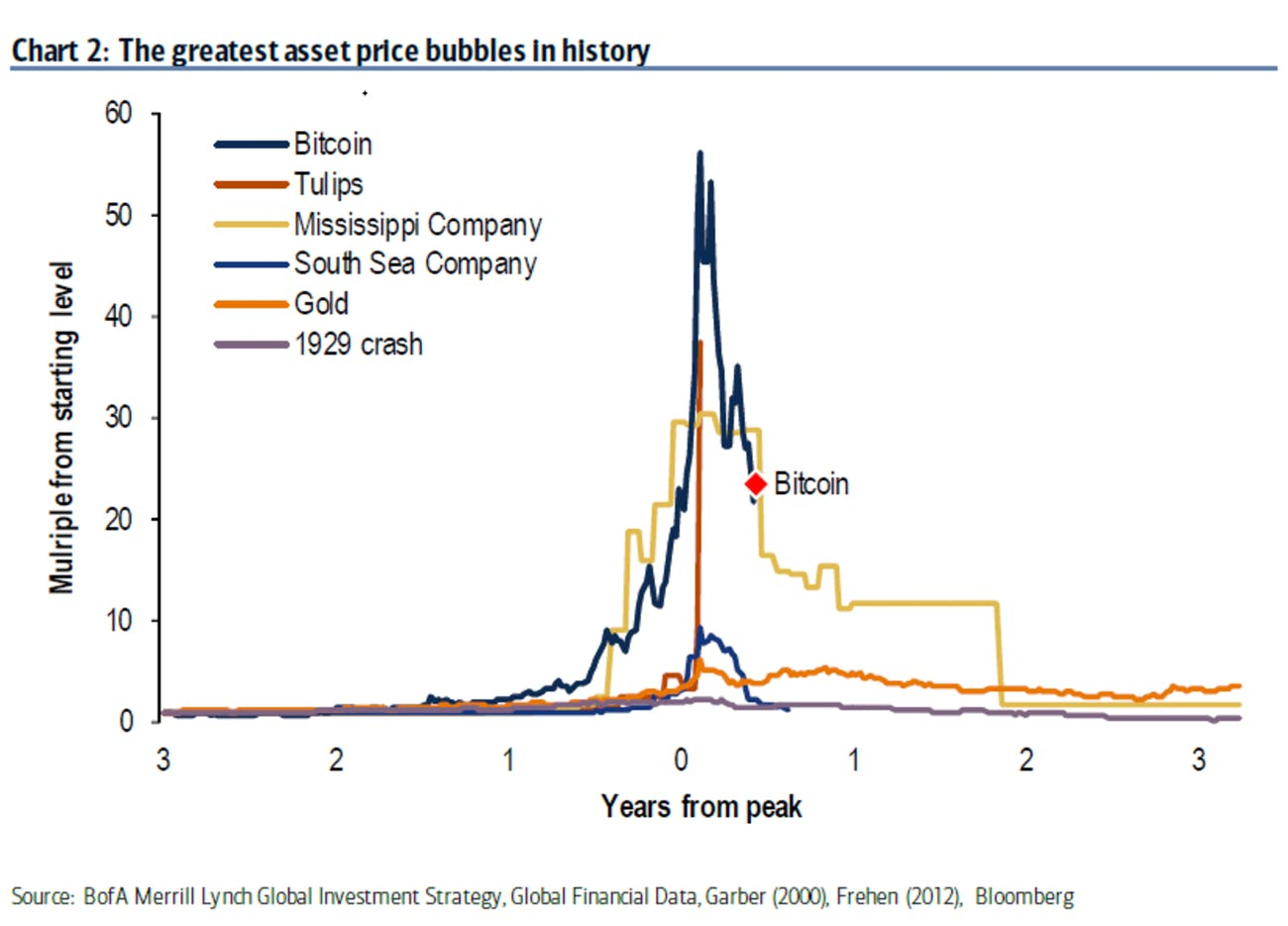 The Greatest Et Price Bubbles In History