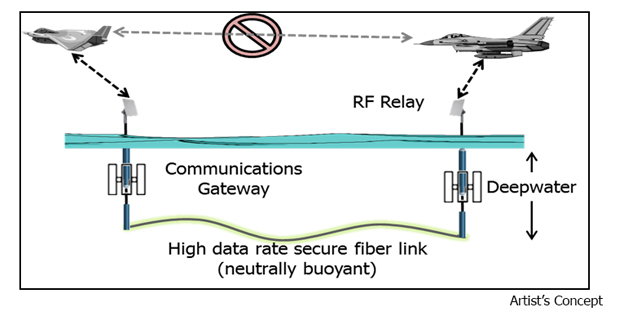 Artist's concept showing the TUNA architecture with an undersea fiber-optic backbone enabling a temporary communications network when traditional tactical data links are unavailable.