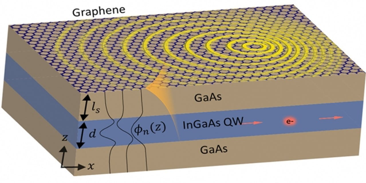 A gallium-arsenide, indium-gallium-arsenide, and overlayer of graphene thin from from researchers at MIT and Technion in Israel