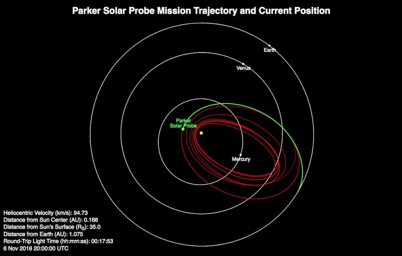 parker solar probe location.