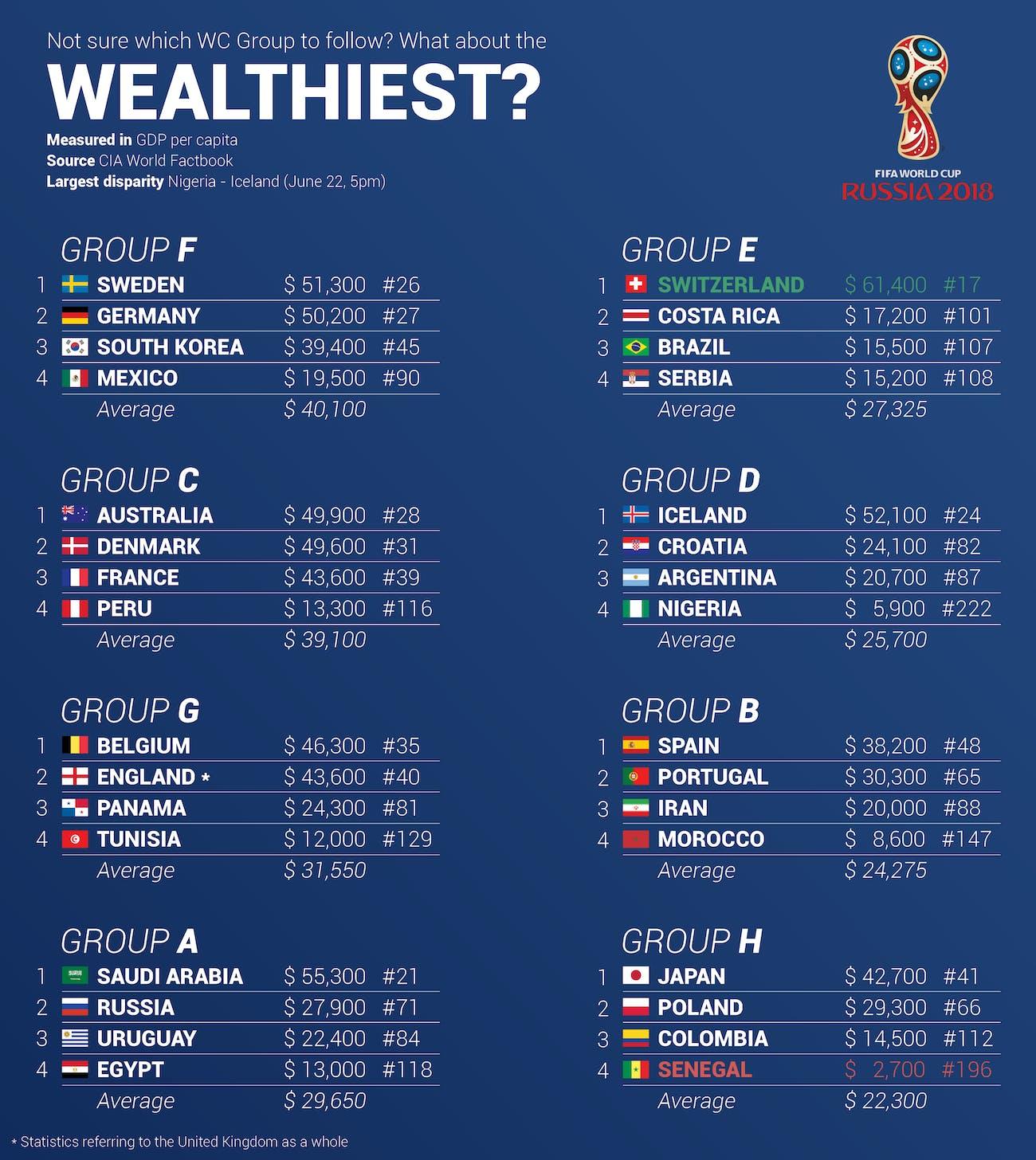 wealthiest