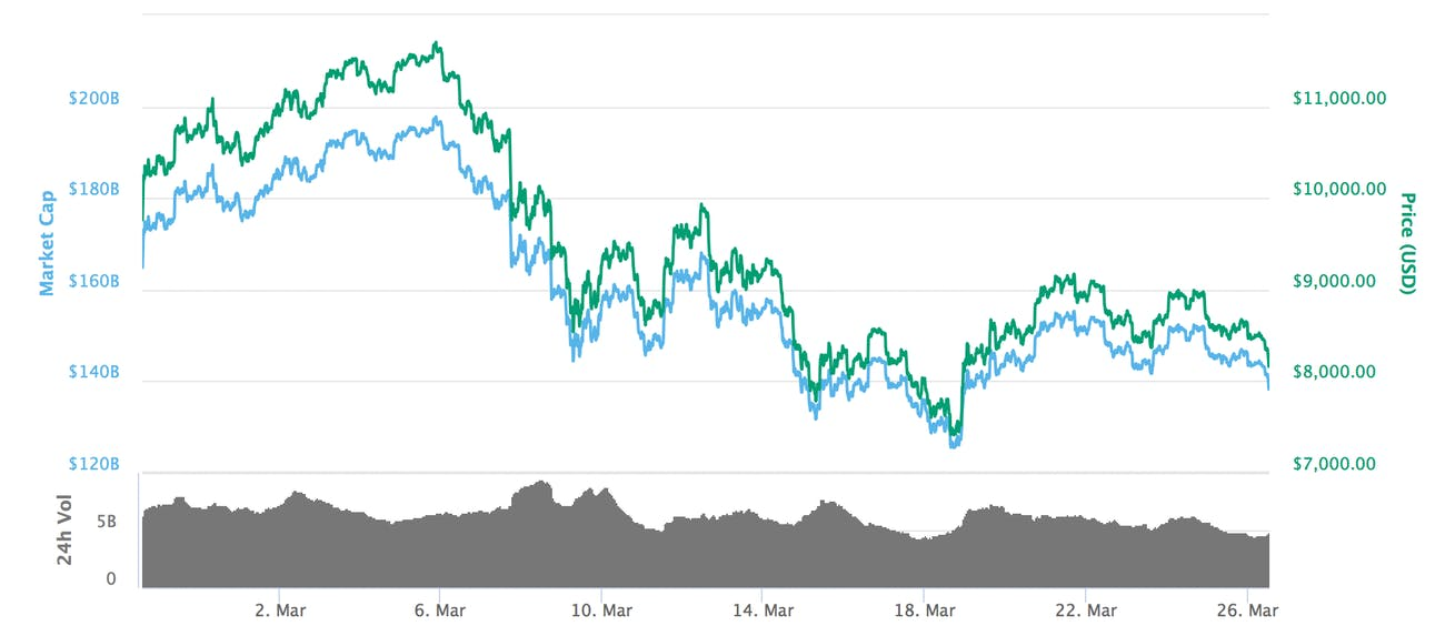 Bitcoin over the past 30 days.