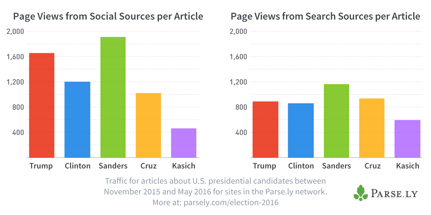 Sanders is the king of social media and web search.