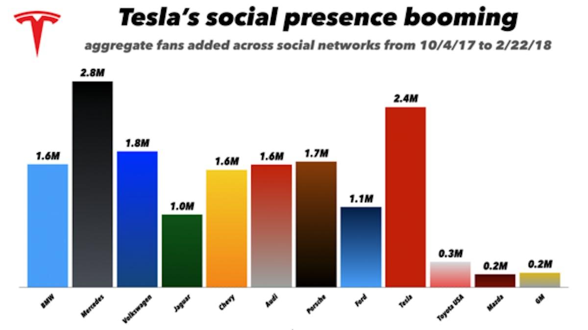 tesla social engagement