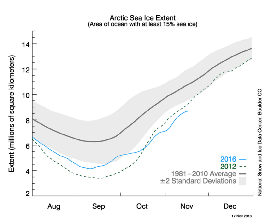 Arctic sea ice is lower right now than any year on record for mid-November.