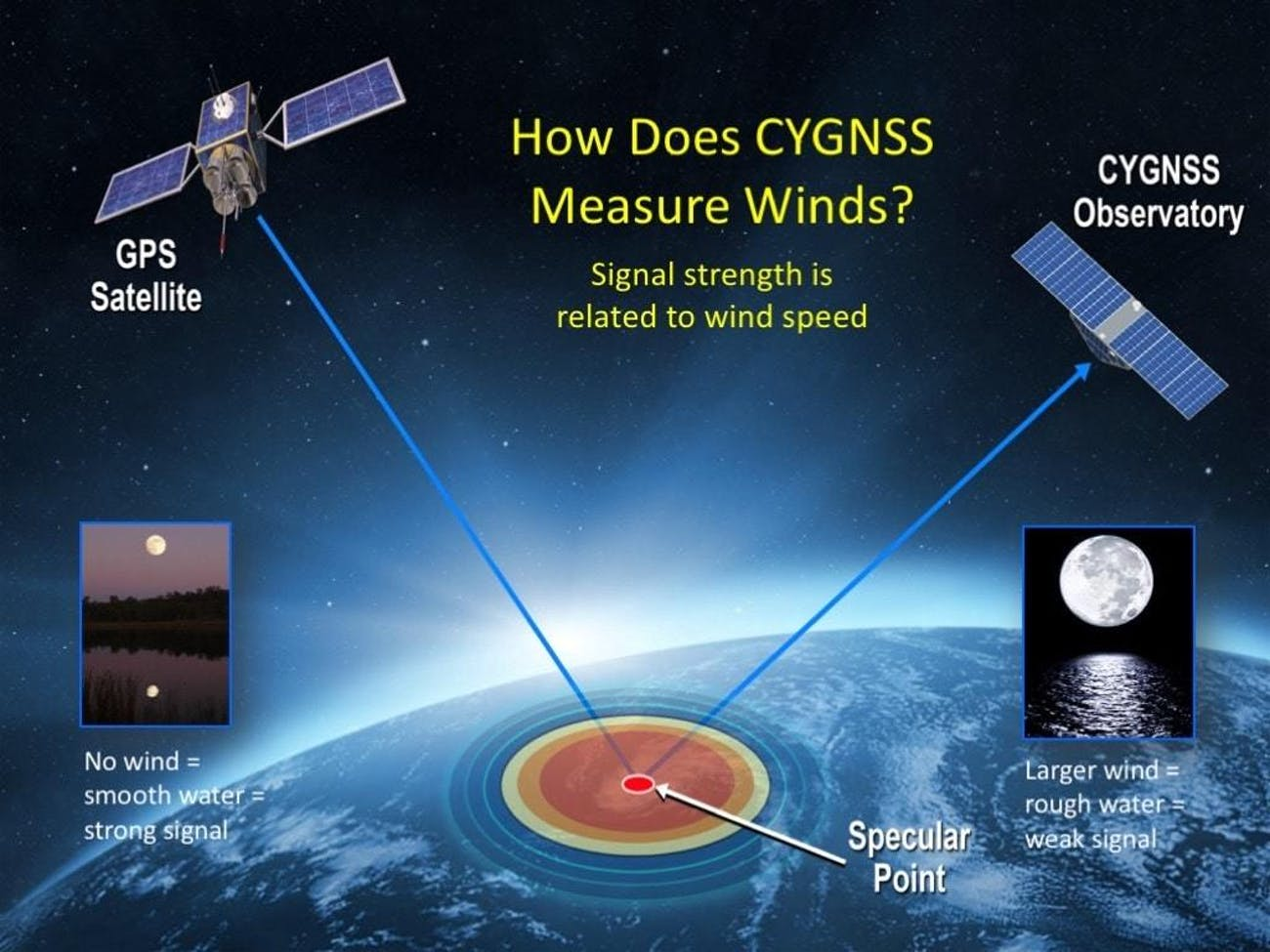 CYGNSS will measure surface wind speeds to determine how intense a storm is.