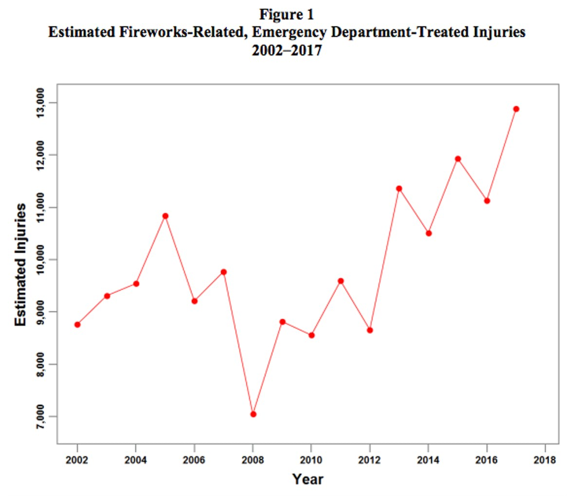 Fireworks injuries in the US over time.
