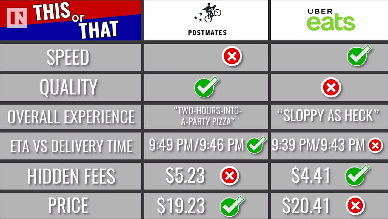 Uber Eats vs  Postmates: Which App Delivers Food Fastest and