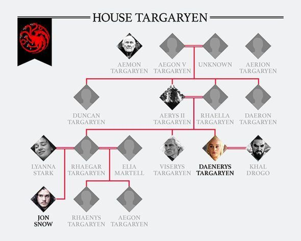 Targaryen Stammbaum Jon Snow