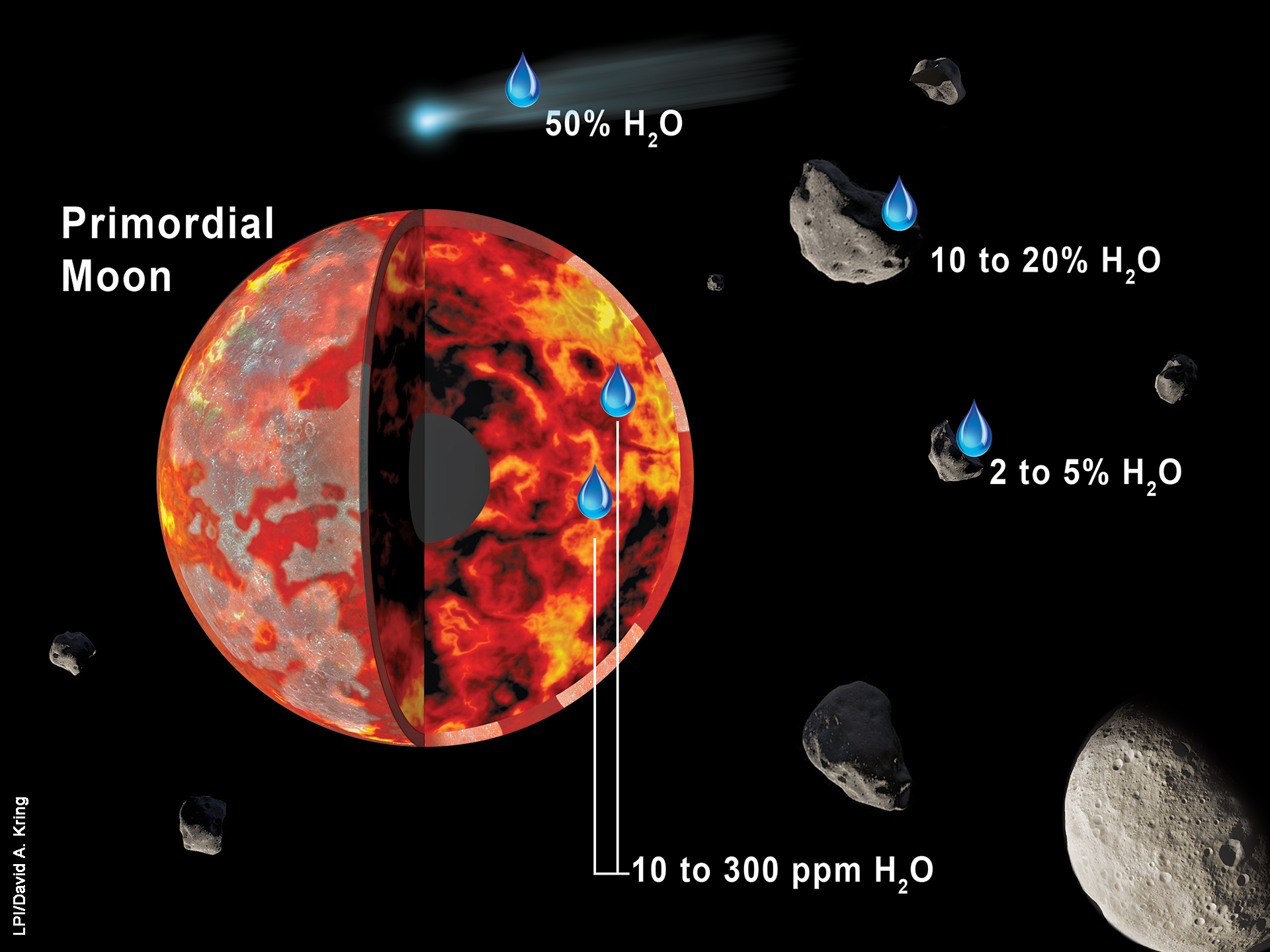 Water inside moon mostly from asteroids, study suggests