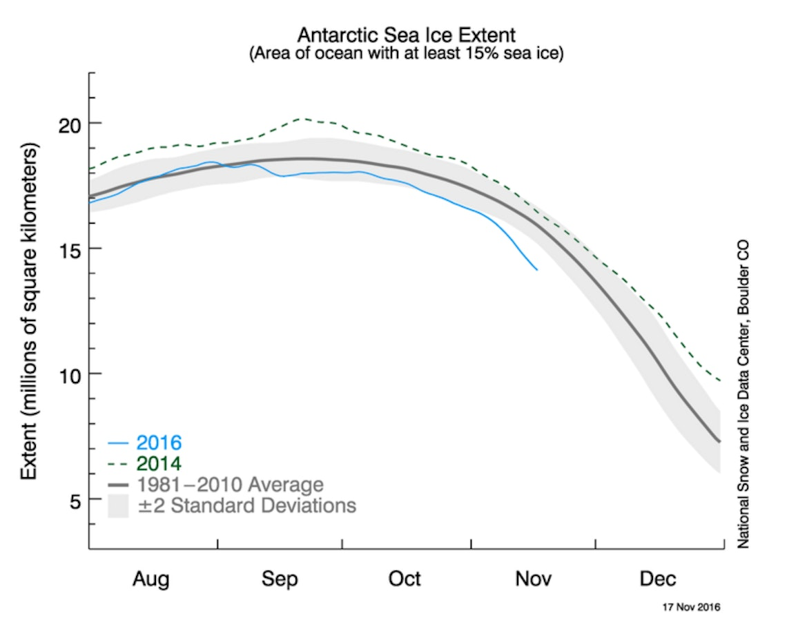 Only 1986 had less Antarctic sea ice in November.