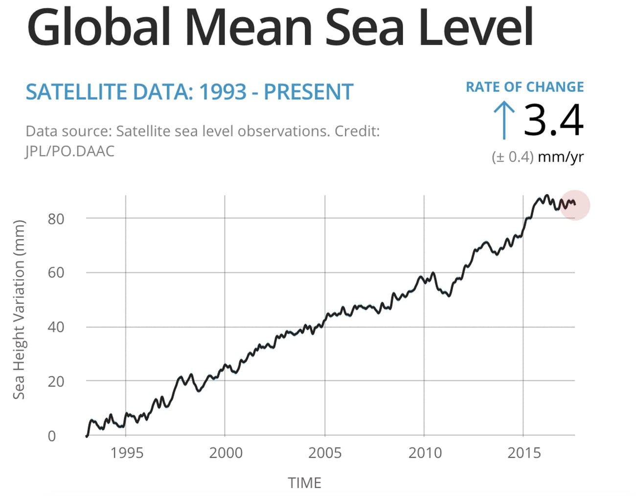 Sea level rise since 1992