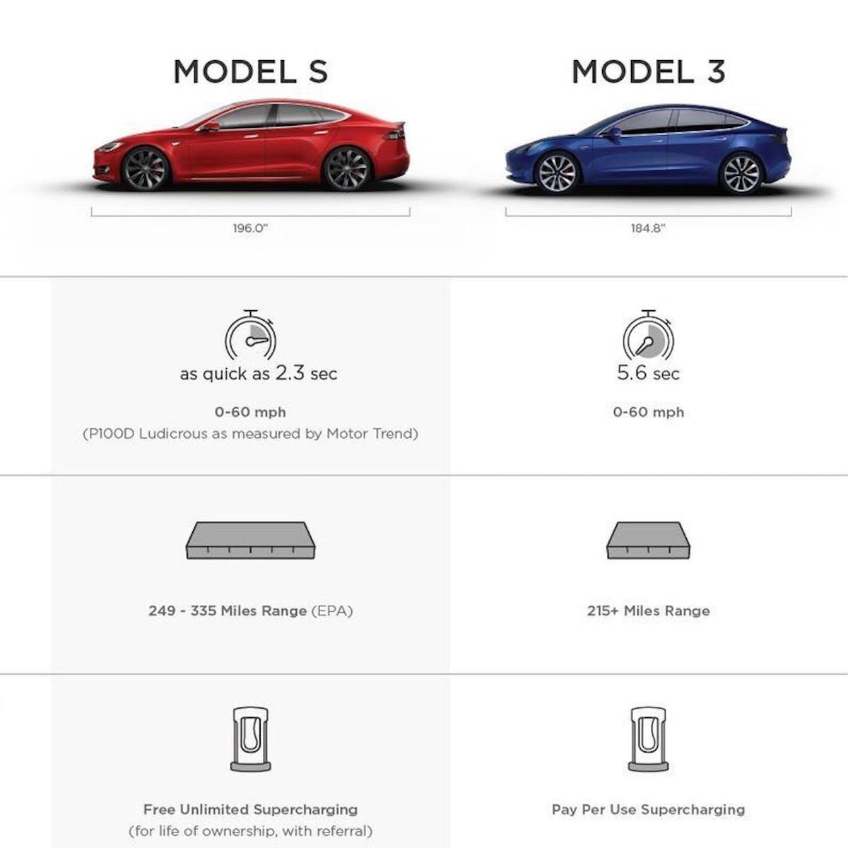 Leaked Tesla Chart Reveals The Model 3 Lacks Bioweapons Defense