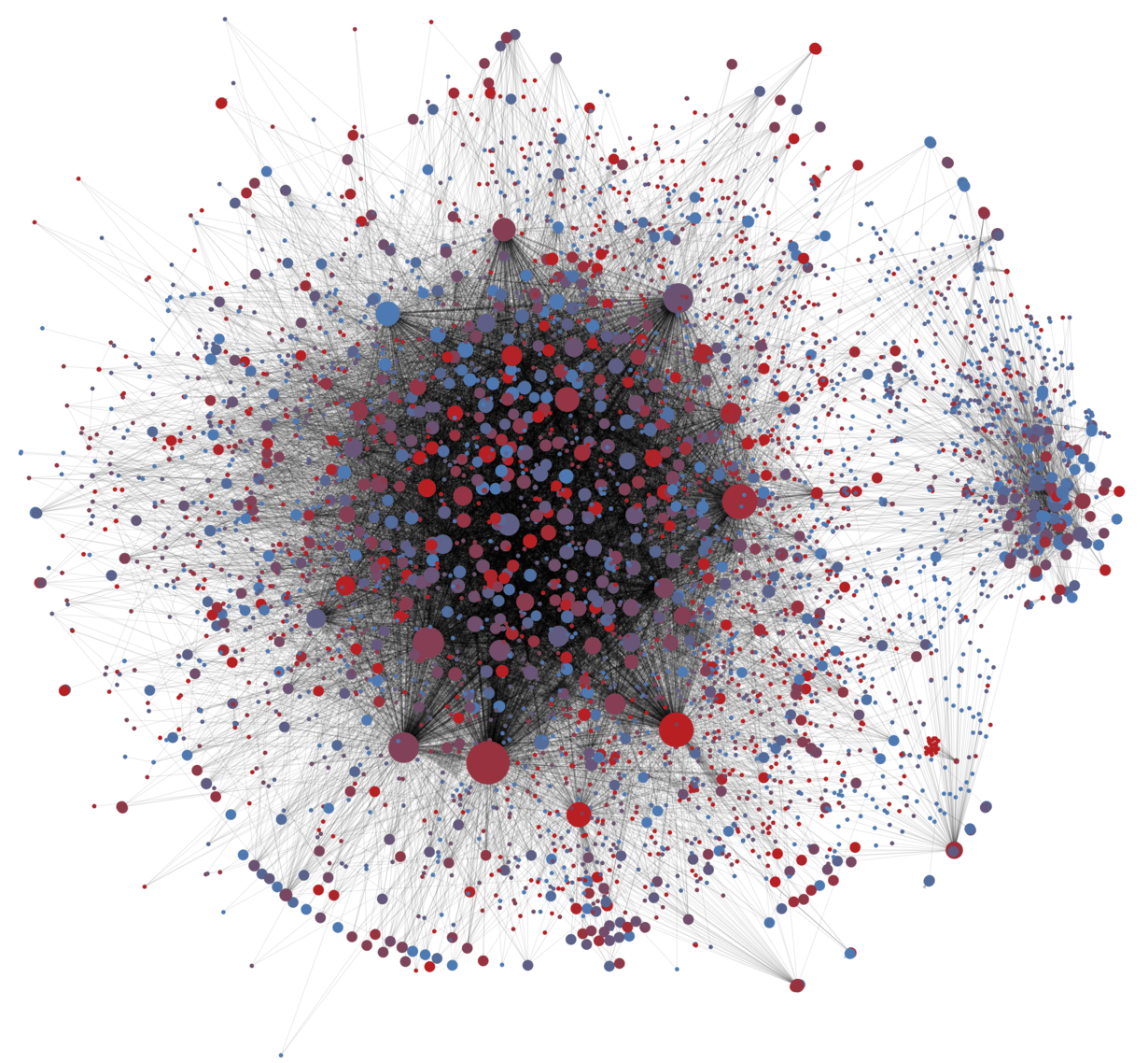 In this visualization of the spread of the #SB277 hashtag about a California vaccination law, dots are Twitter accounts posting using that hashtag, and lines between them show retweeting of hashtagged posts. Larger dots are accounts that are retweeted more. Red dots are likely bots; blue ones are likely humans.