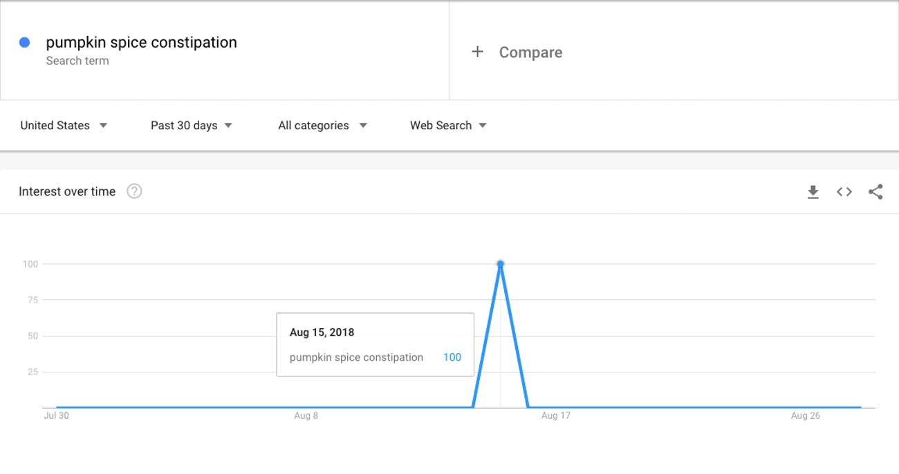 "Google Trends showed a spike in searches for ""pumpkin spice constipation"" on August 15."