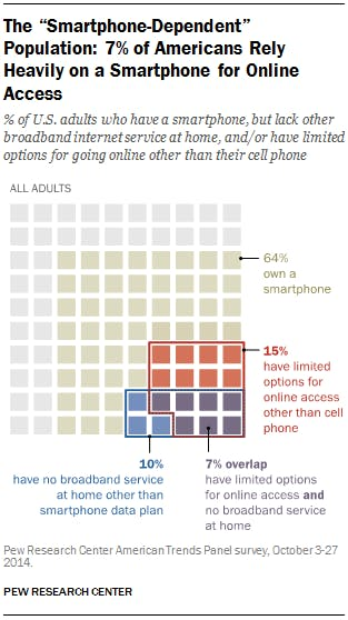 64 percent of adults in America own a smartphone and 10 percent have no other broadband connection to connect to internet at home.