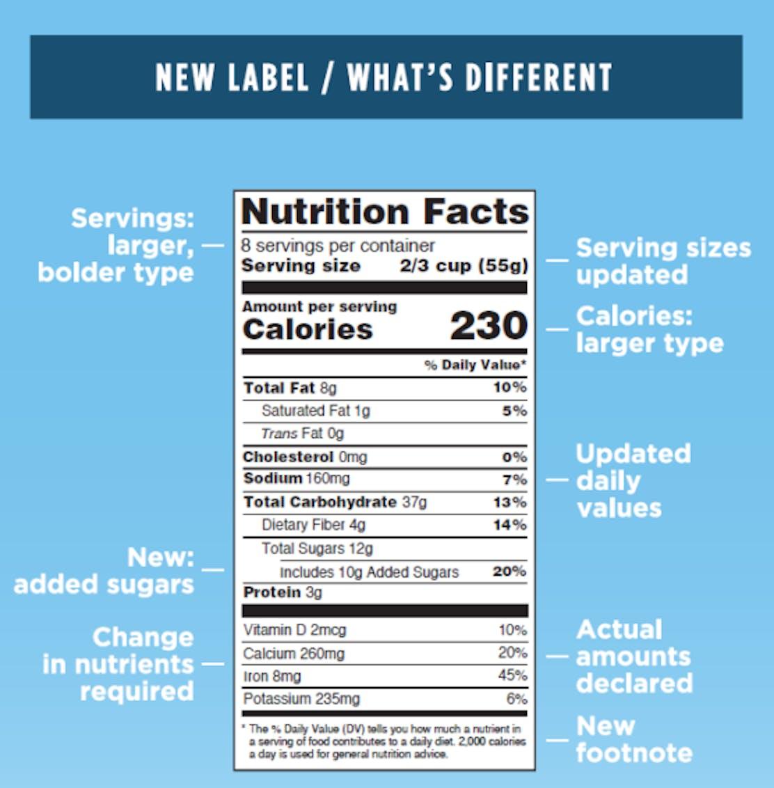 FDA sugar label