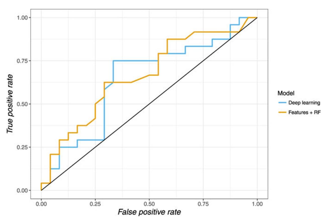 deep learning graph mortality A.I. 69 nice