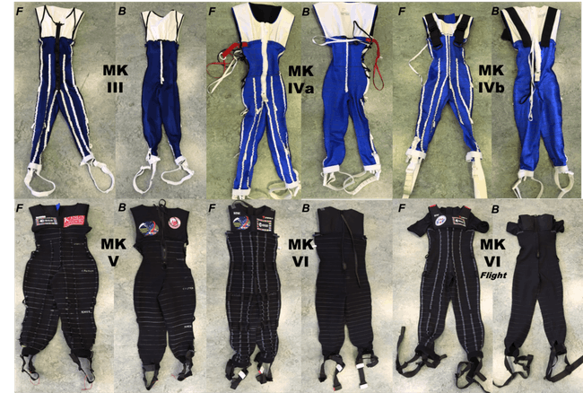 The evolution of the SkinSuit developed by Kings College London with ESA to generate gravity-like loading in weightlessness, from the Mk III to the current MK VI.
