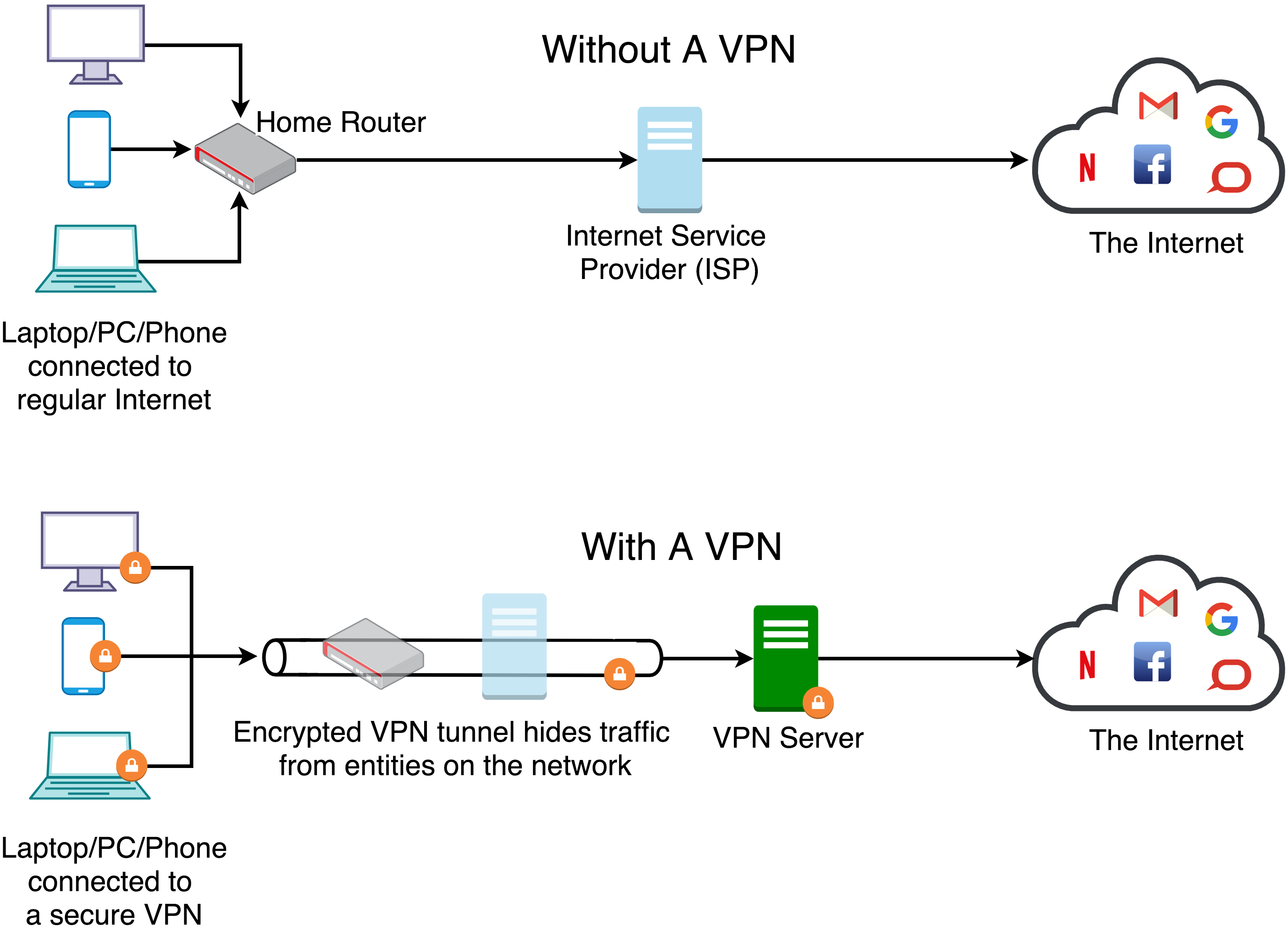 VPN Services: There's Bad News About All Those Good Reviews   Inverse