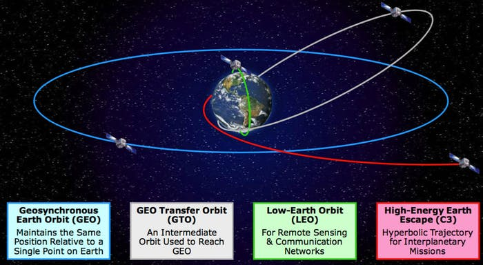 NROL-37 will carry the NRO satellite into Geosynchronous Earth Orbit.