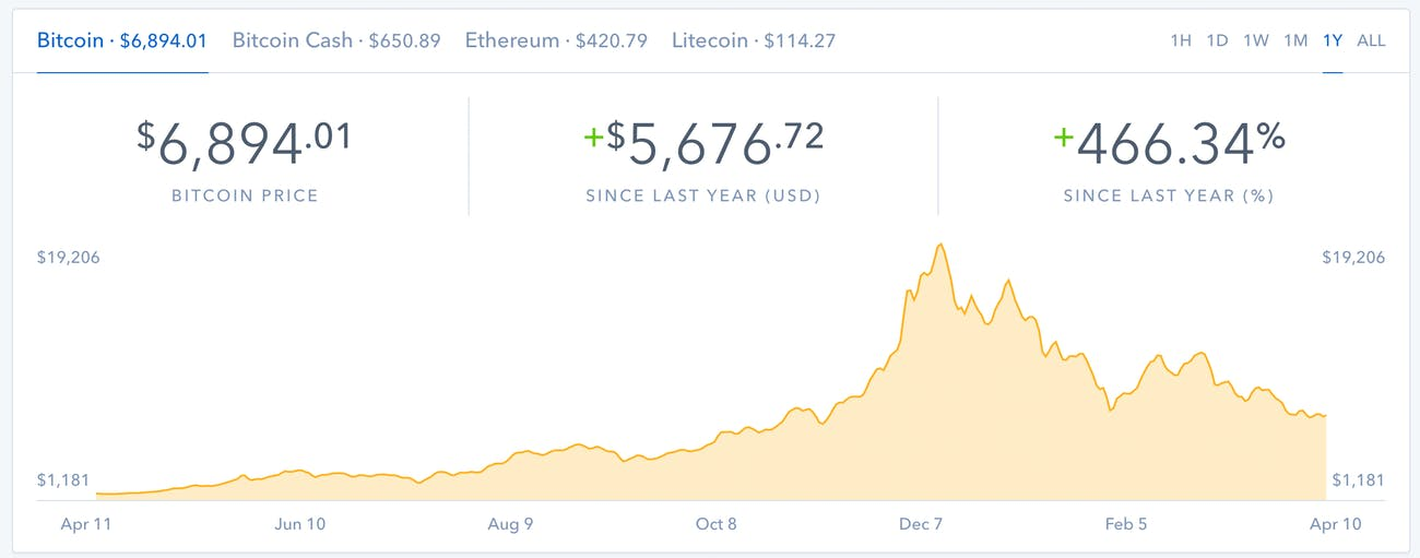This Coinbase.com shows the rise and decline of Bitcoin in the last year.