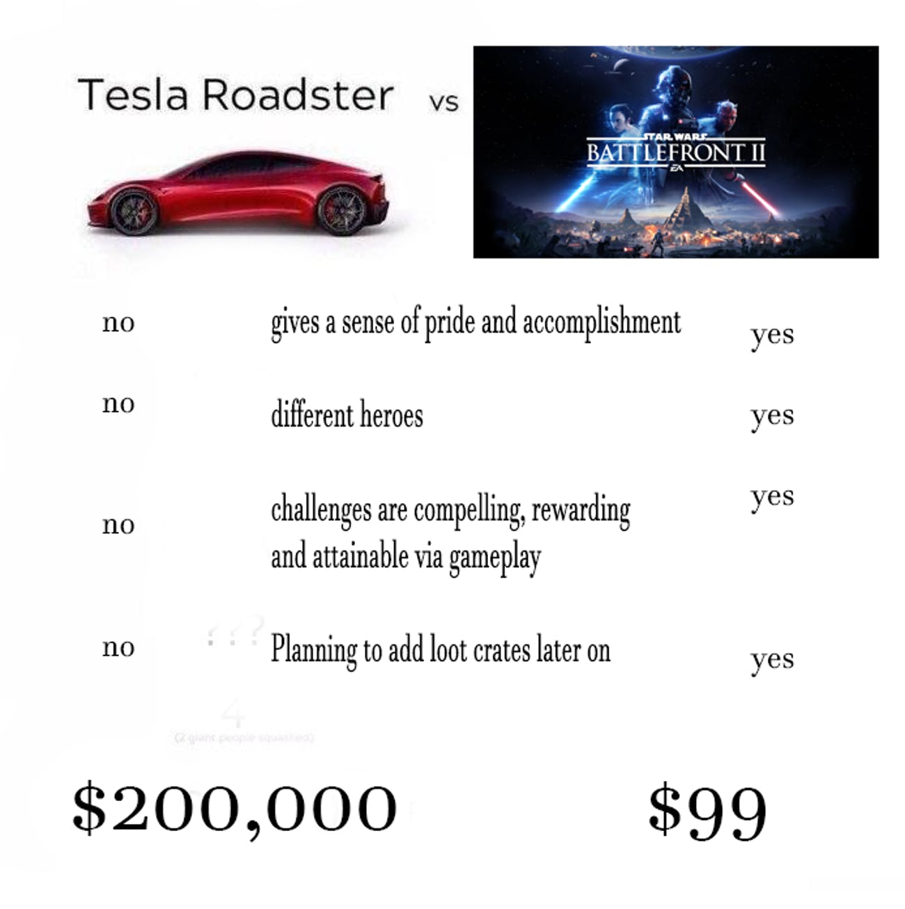 People are Roasting the Tesla Roadster with Memes | Inverse