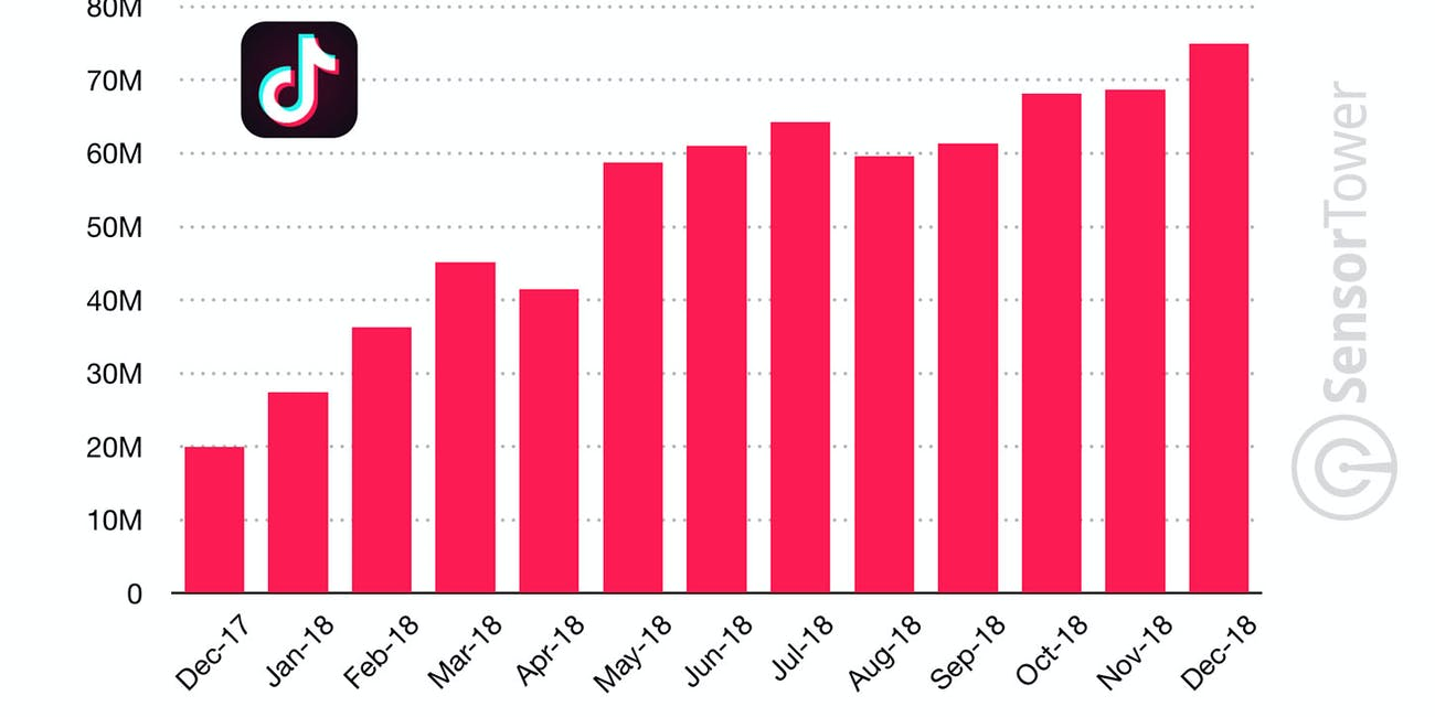 tiktok global users every month