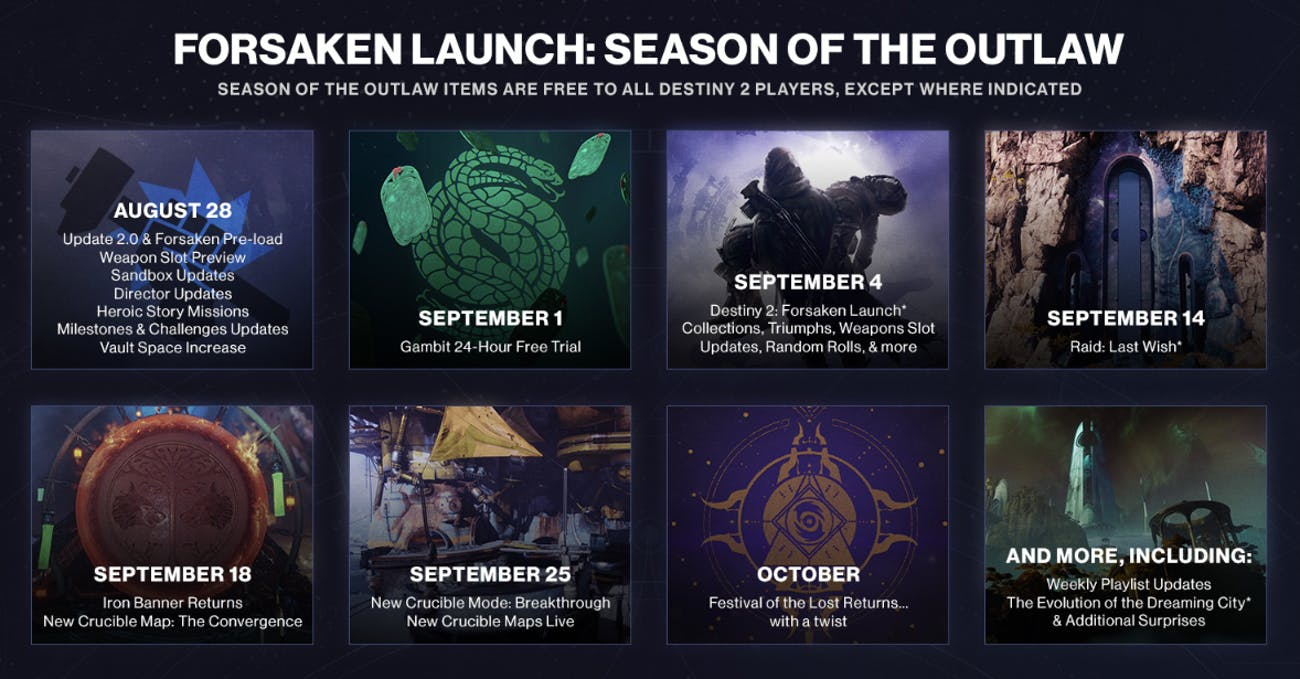 destiny 2 forsaken reset time