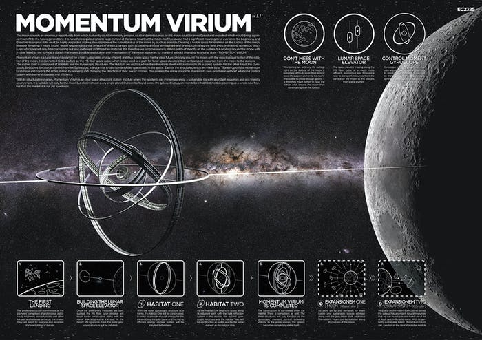 MOMENTUM VIRIUM in L1 was the runner-up.  Unlike other designs, the habitat is placed in the Moon's orbit.
