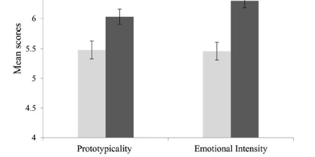 graph chart bar prototypicality emotional intensity smile tooth no covered normal
