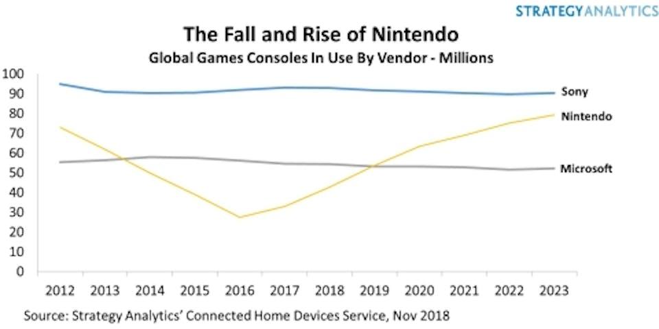console company market stats