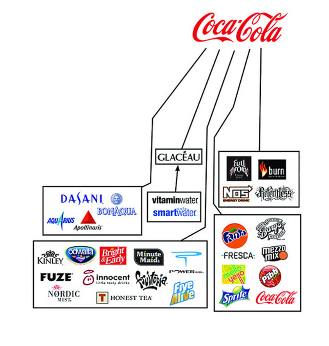 Coca Cola properties.