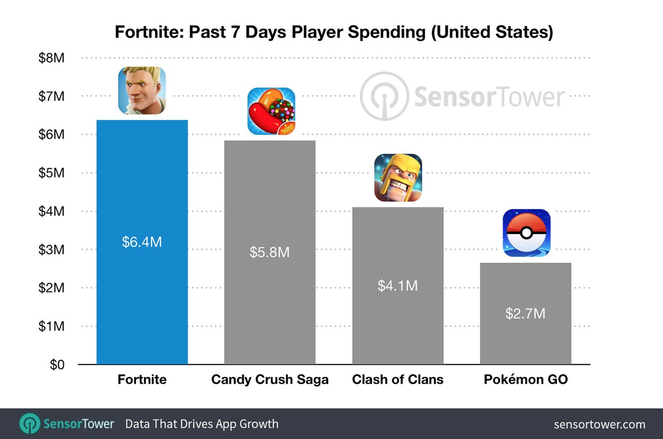 'Fortnite' makes almost more than three times what 'Pokémon GO' makes.