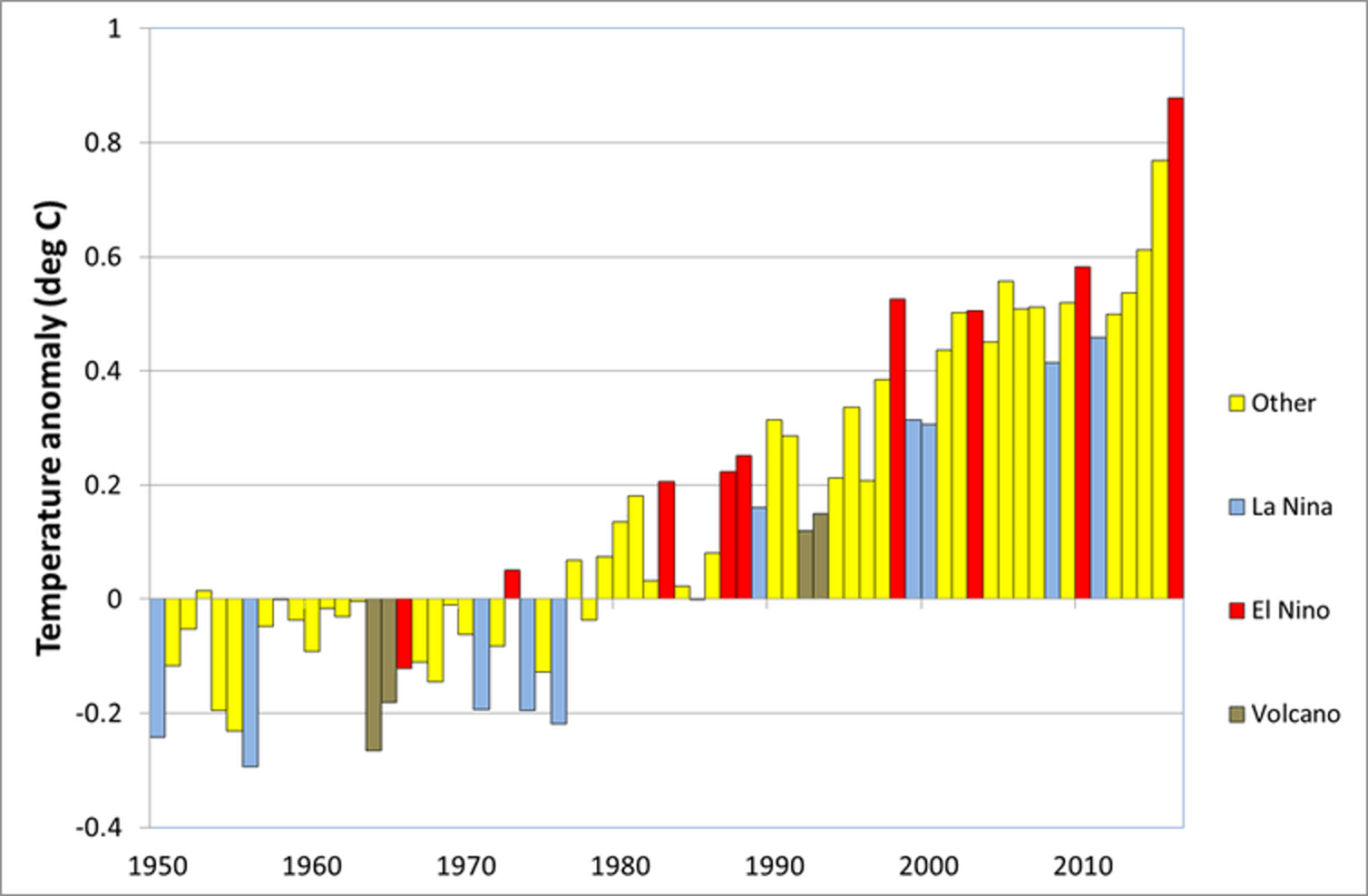 Global temperature anomalies (difference from 1961-90 average) for 1950 to 2016, showing strong El Niño and La Niña years, and years when climate was affected by volcanoes.