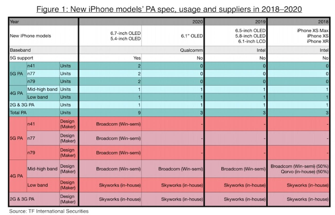 ming-chi kuo apple analyst iphone 2020 predictions