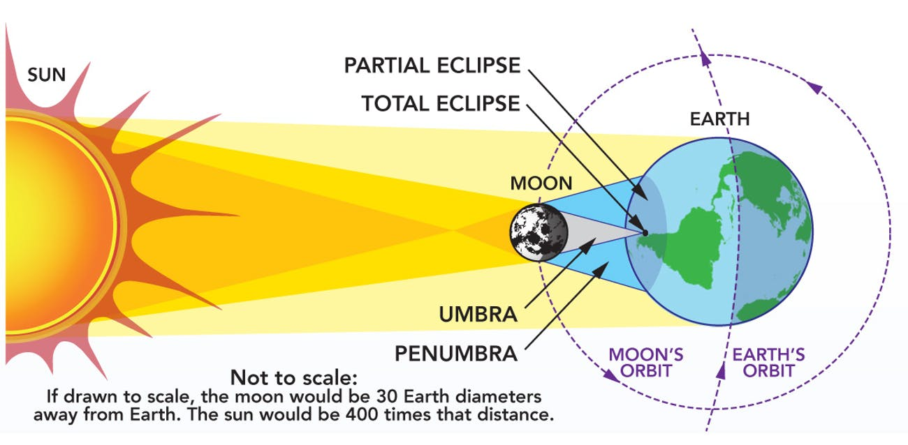 How a solar eclipse takes place
