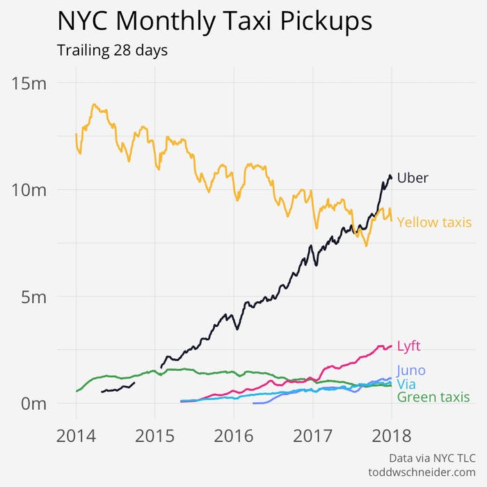Here's a breakdown of trips by Uber, yellow taxis, Juno, Via, and outer-borough green taxis.