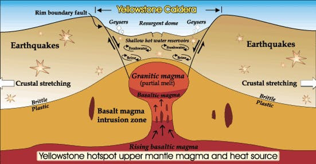 yellowstone eruption caldera